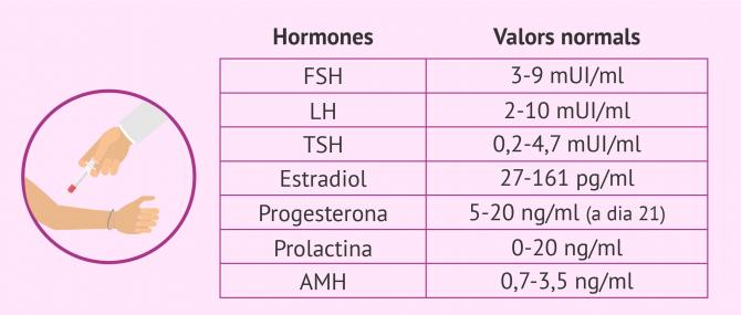 Imagen: Valors normals de les hormones femenines